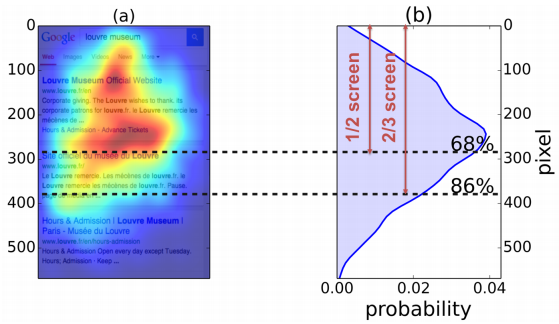 mobile-serps-eye-tracking-click-through-curve