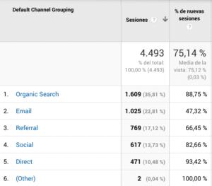 google analytics desglose de tráfico según canal de origen
