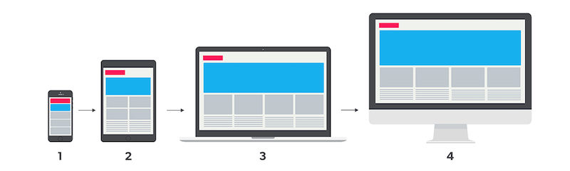 explicación gráfica del diseño mobile-first
